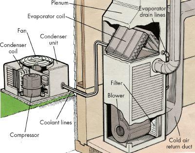 Nguyên lý làm lạnh của máy điều hòa không khí