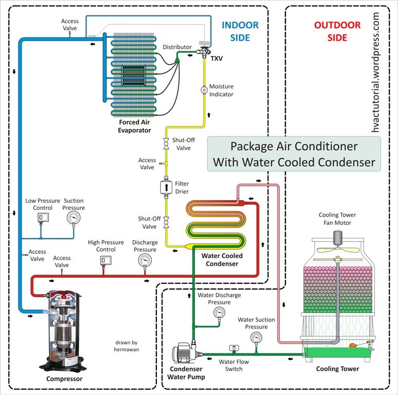 Hệ thống máy điều hòa tổ hợp