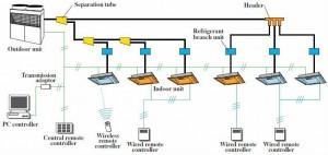 Hệ thống điều hòa VRF system